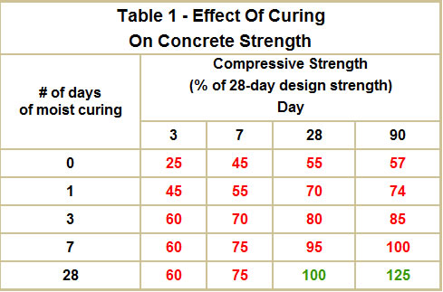 Table 1 - Effect Of Curing On Concrete Strength