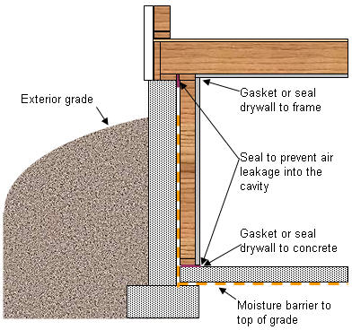 protecting wood framing and insulation from moisture