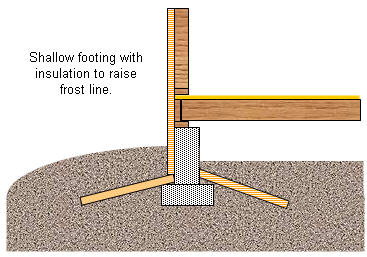 insulated shallow footing