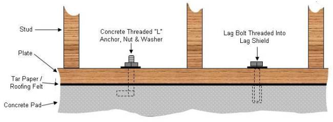 Bolting a garage, shed or other wooden structure to a concrete pad